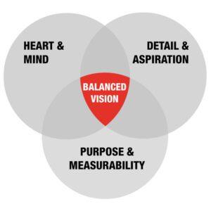 Balanced-vision